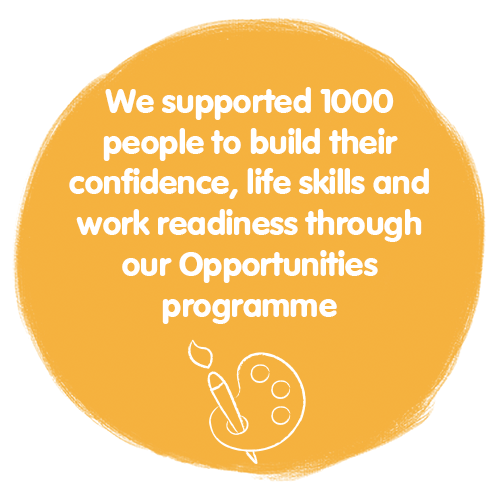 We supported 1000 people to build their confidence, life skills and work readiness through our Opportunities Programme