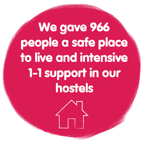 We gave 966 people a safe place to live and intensive 1-1 support in one of our hostels