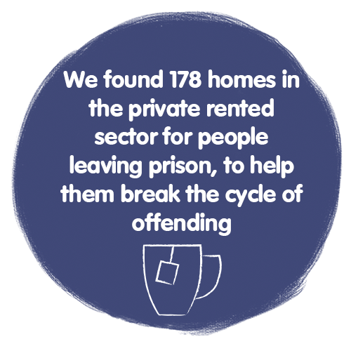 We found 178 homes in the private rented sector for people leaving prison to help break the cycle of offending